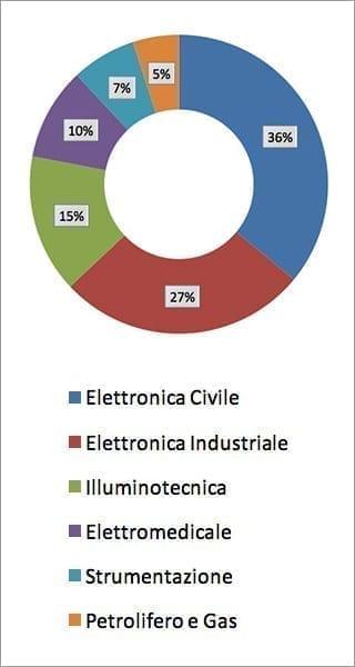 Sacchi Elettronica